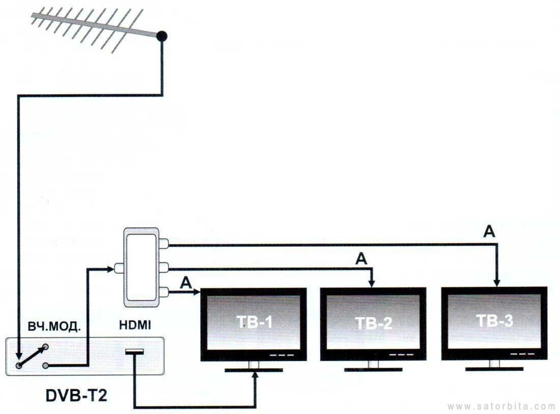 Схема подключения на несколько цифровое телевидение