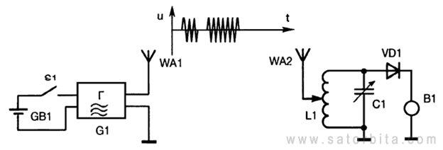 Промежуточная частота гетеродина для приема триколор