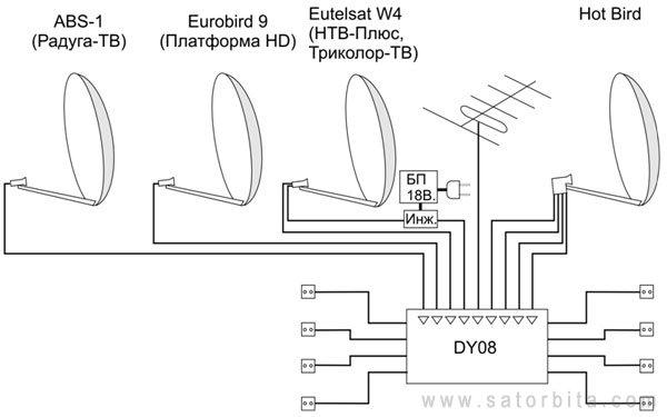 со спутника Eurobird-9
